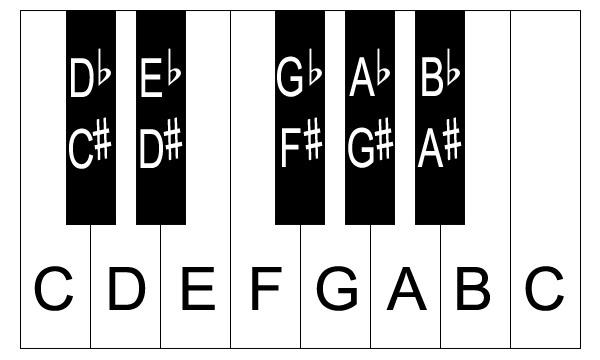 Piano Keys with Notes
